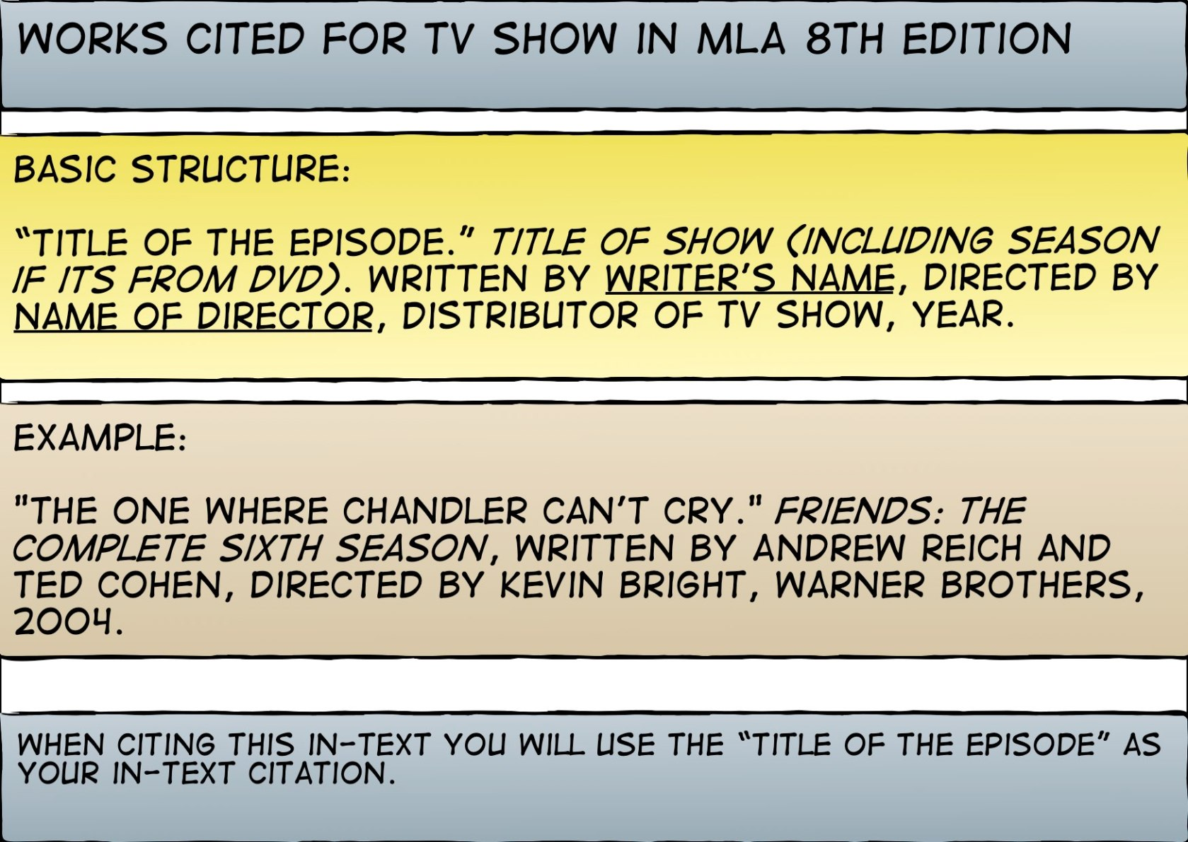 apa format movie citation By chelsea lee apa style has special formatting rules for the titles of the sources you use apa style uses two kinds of capitalization to format reference.