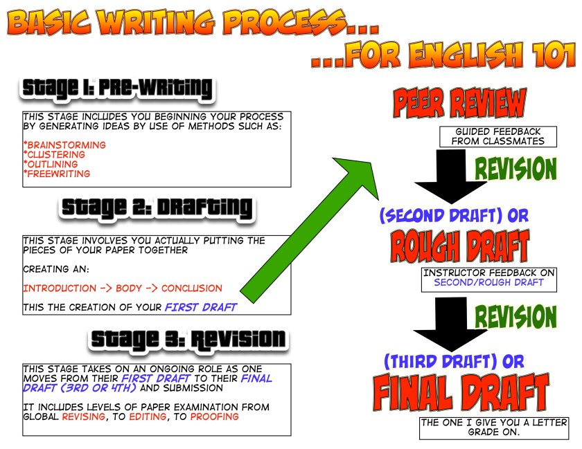 The Basic Writing Process