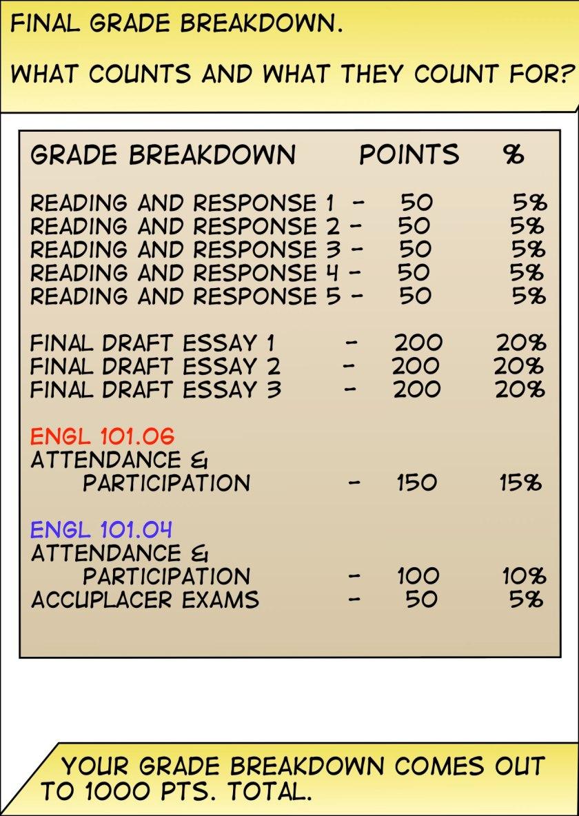 Summer 2018 Grade Breakdown